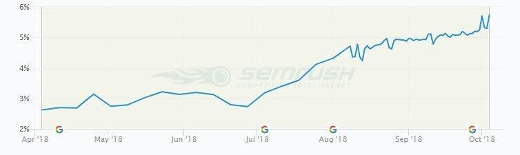 2018 Steigerung Sichtbarkeit durch Content Marketing.jpg